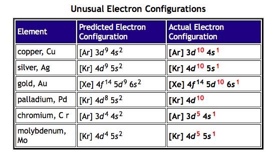 Electron Configuration Anomalies Villanova College Chemistry Blog